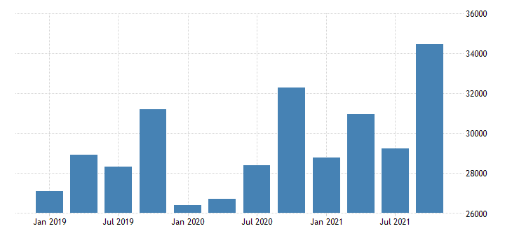 united states exports of services charges for the use of intellectual property n i e  fed data