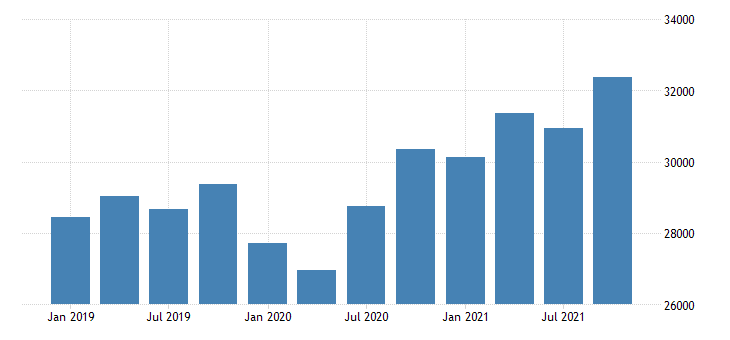 united states exports of services charges for the use of intellectual property n i e mil of dollar fed data