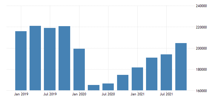 united states exports of services fed data