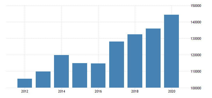united states exports of services financial services mil of dollar fed data