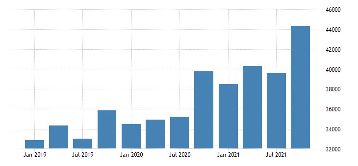 united states exports of services financial services mil of dollar nsa fed data