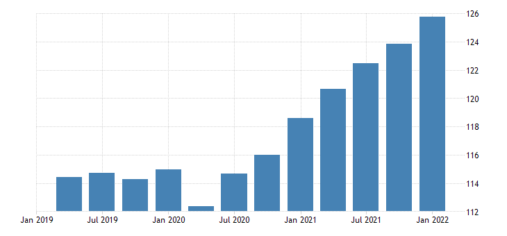 united states exports of services implicit price deflator index 2009 100 fed data