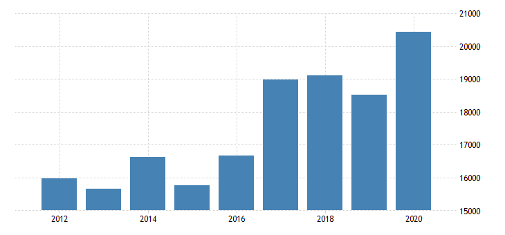 united states exports of services insurance services mil of dollar fed data
