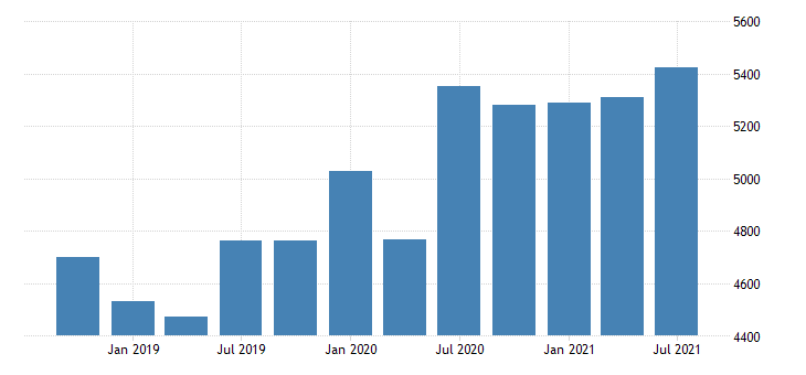 united states exports of services insurance services mil of dollar nsa fed data