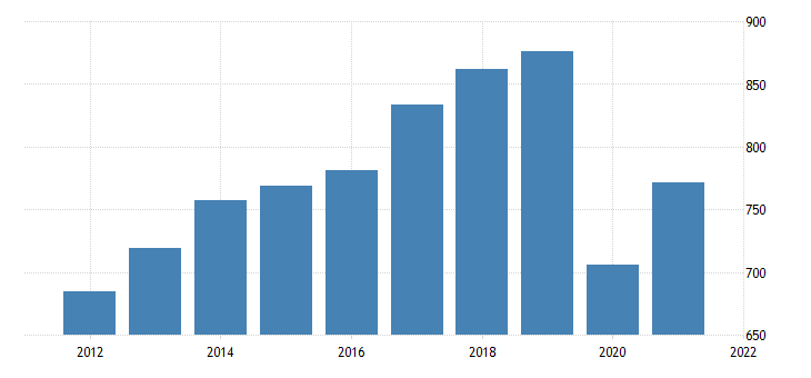 united states exports of services itas fed data