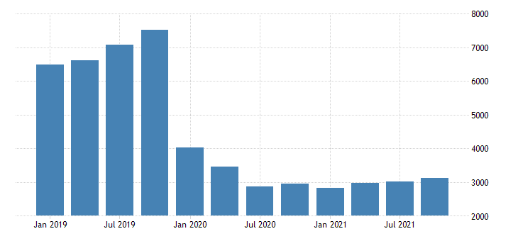 united states exports of services maintenance and repair services n i e  fed data
