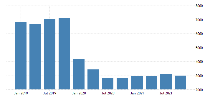 united states exports of services maintenance and repair services n i e mil of dollar fed data