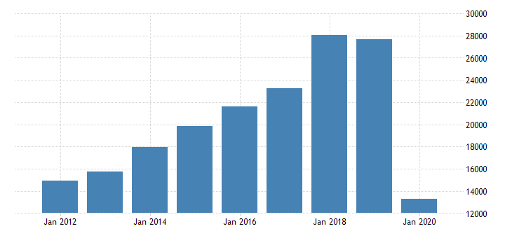 united states exports of services maintenance and repair services n i e mil of dollar nsa fed data