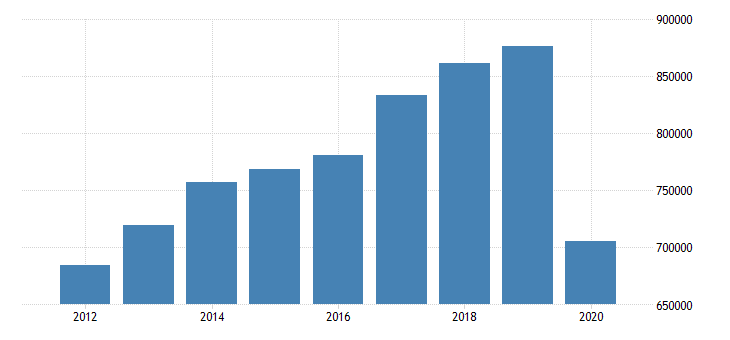 united states exports of services mil of dollar fed data