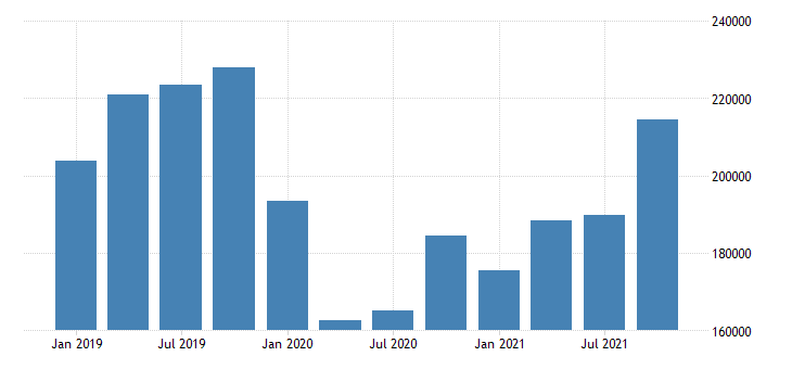 united states exports of services mil of dollar nsa fed data