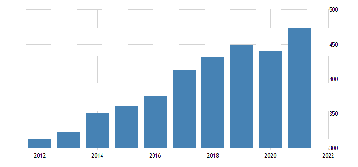 united states exports of services other business services bil of dollar fed data