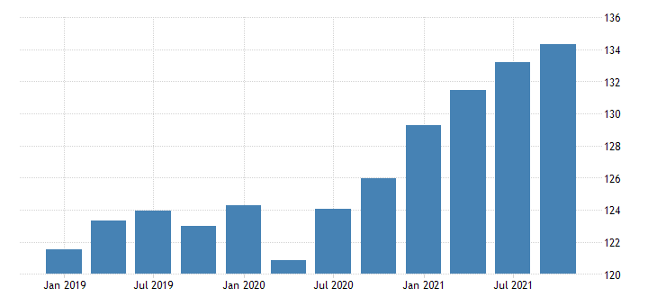 united states exports of services other business services chain type price index index 2009 100 fed data