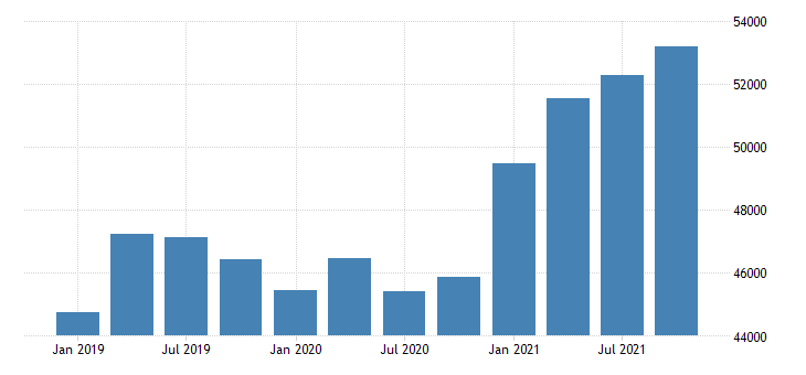 united states exports of services other business services fed data