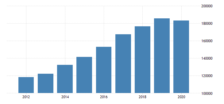 united states exports of services other business services mil of dollar fed data