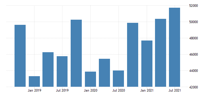 united states exports of services other business services mil of dollar nsa fed data