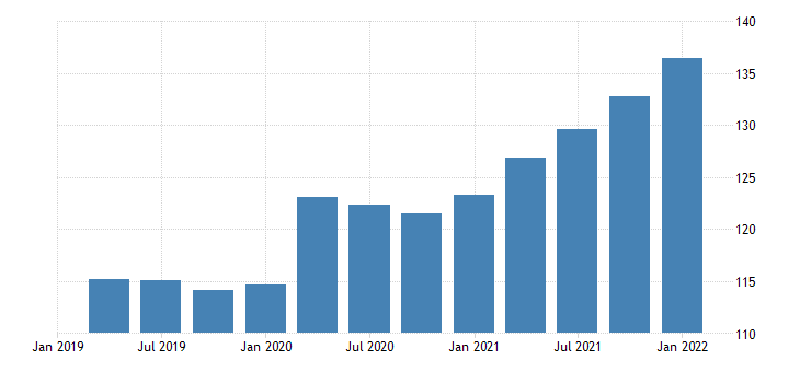 united states exports of services other chain type price index index 2009 100 fed data