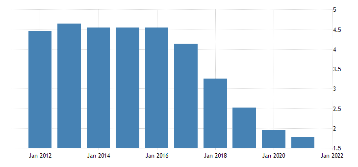 united states exports of services other fed data