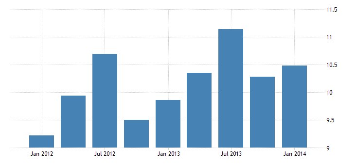 united states exports of services passenger fares bil of $ q nsa fed data