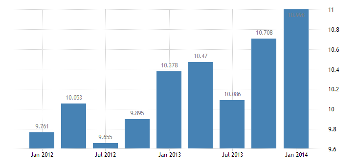 united states exports of services passenger fares bil of $ q sa fed data