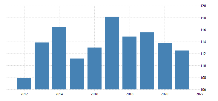 united states exports of services royalties and license fees bil of dollar fed data