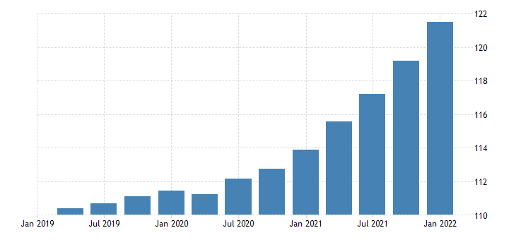 united states exports of services royalties and license fees chain type price index index 2009 100 fed data