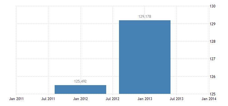 united states exports of services royalties and licensing fees bil of $ a na fed data