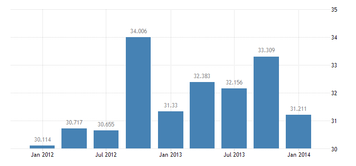 united states exports of services royalties and licensing fees bil of $ q nsa fed data