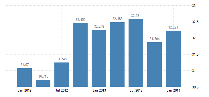 united states exports of services royalties and licensing fees bil of $ q sa fed data