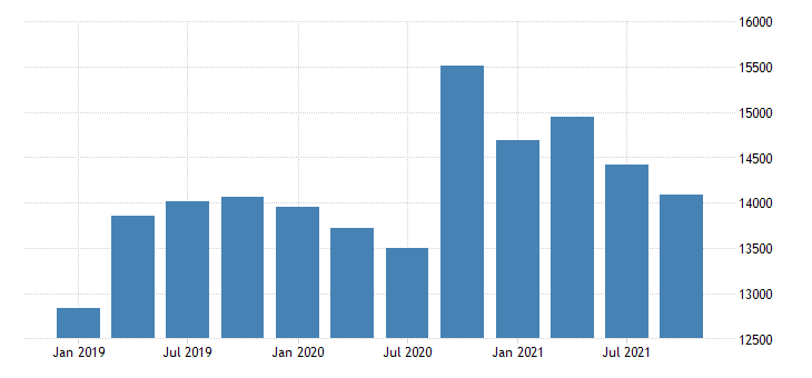 united states exports of services telecommunications computer and information services fed data