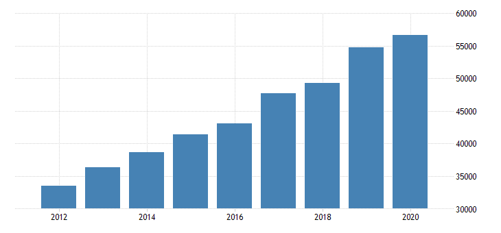 united states exports of services telecommunications computer and information services mil of dollar fed data