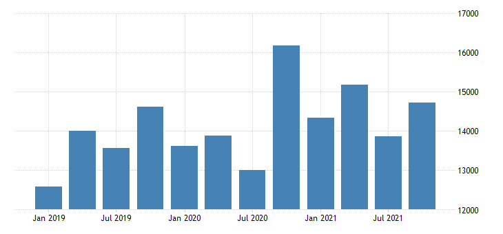 united states exports of services telecommunications computer and information services mil of dollar nsa fed data