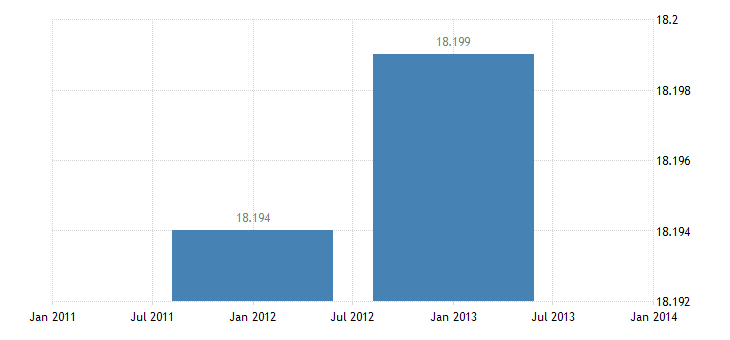 united states exports of services transfers under u s military agency contracts bil of $ a na fed data