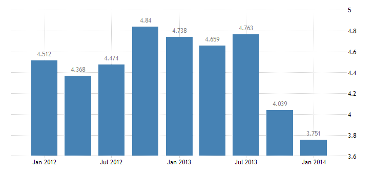 united states exports of services transfers under u s military agency contracts bil of $ q nsa fed data