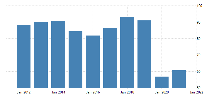 united states exports of services transport bil of dollar fed data