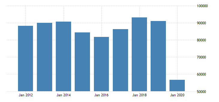united states exports of services transport mil of dollar fed data