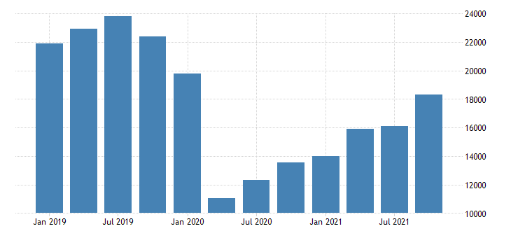 united states exports of services transport mil of dollar nsa fed data