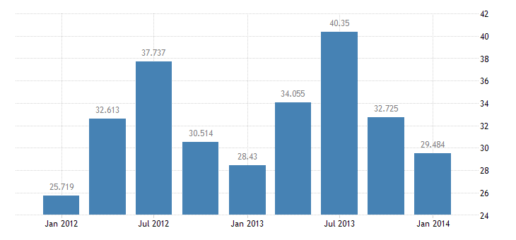 united states exports of services travel bil of $ q nsa fed data