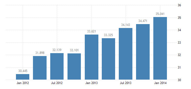 united states exports of services travel bil of $ q sa fed data