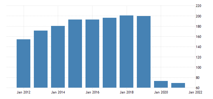 united states exports of services travel for all purposes including education bil of dollar fed data
