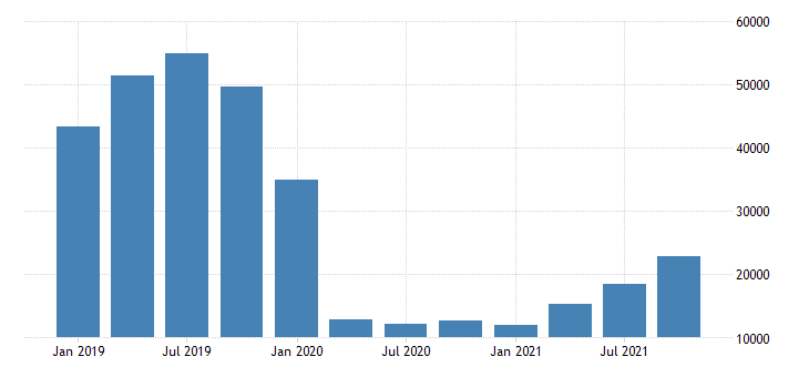 united states exports of services travel for all purposes including education fed data