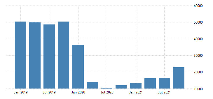 united states exports of services travel for all purposes including education mil of dollar fed data