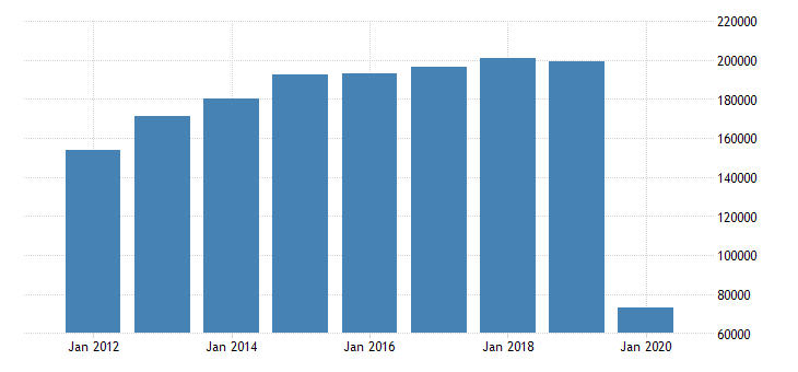 united states exports of services travel for all purposes including education mil of dollar nsa fed data