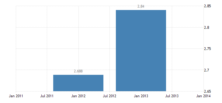 united states exports of services u s government miscellaneous bil of $ a na fed data