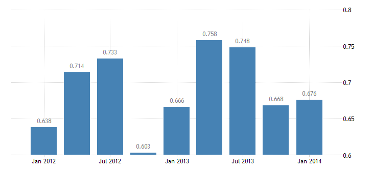 united states exports of services u s government miscellaneous bil of $ q nsa fed data