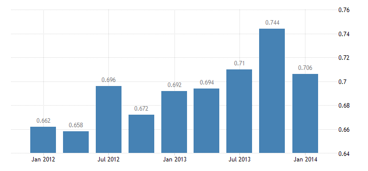 united states exports of services u s government miscellaneous bil of $ q sa fed data