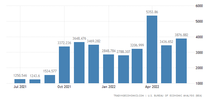 United States Exports of Soybeans & Oth. Oil Seeds