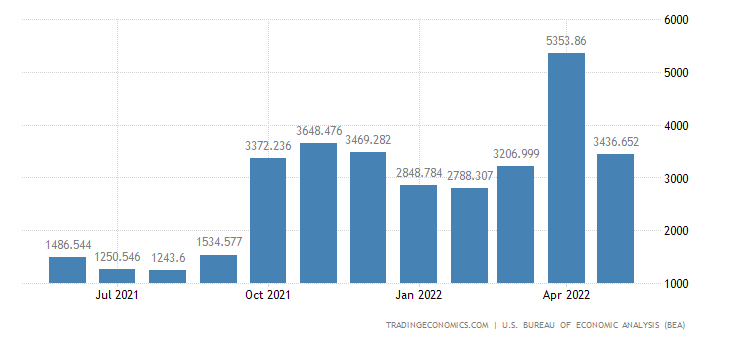 United States Exports - Soybeans & Oth. Oil Seeds (Census Basis)