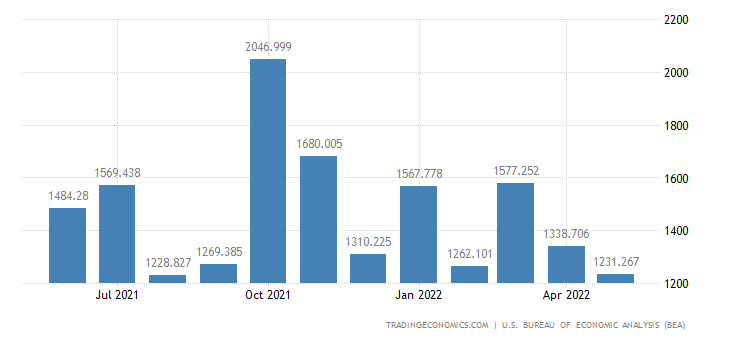 United States Exports of Special Category Total