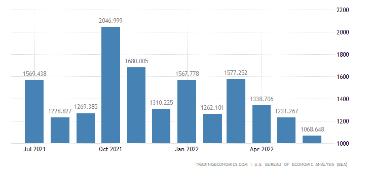 United States Exports of Special Category, X500