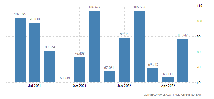 United States Exports of Special Mining & Oil Processing Eqp.